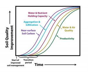 Soil quality improvement graph